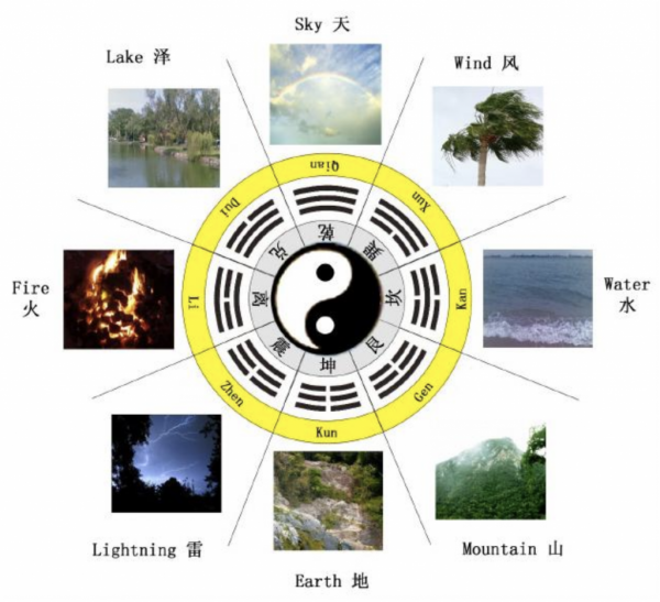 feng shui bagua 5 elements
